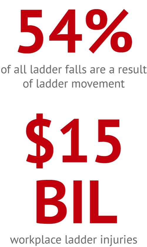54% of all ladder falls are a result of ladder movement. $15 Billion cost of workplace ladder injuries.